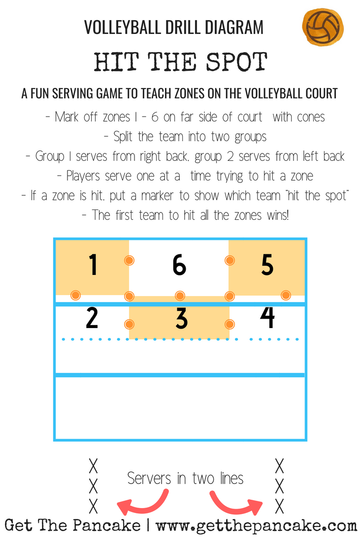 Hit The Spot | A Fun and Easy Serving Game to Learn Zones on the Volleyball Court.png