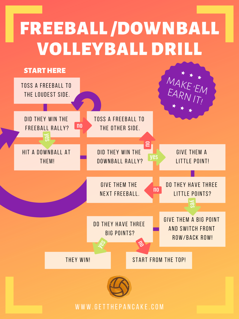 Freeball-Downball Volleyball Drill.png