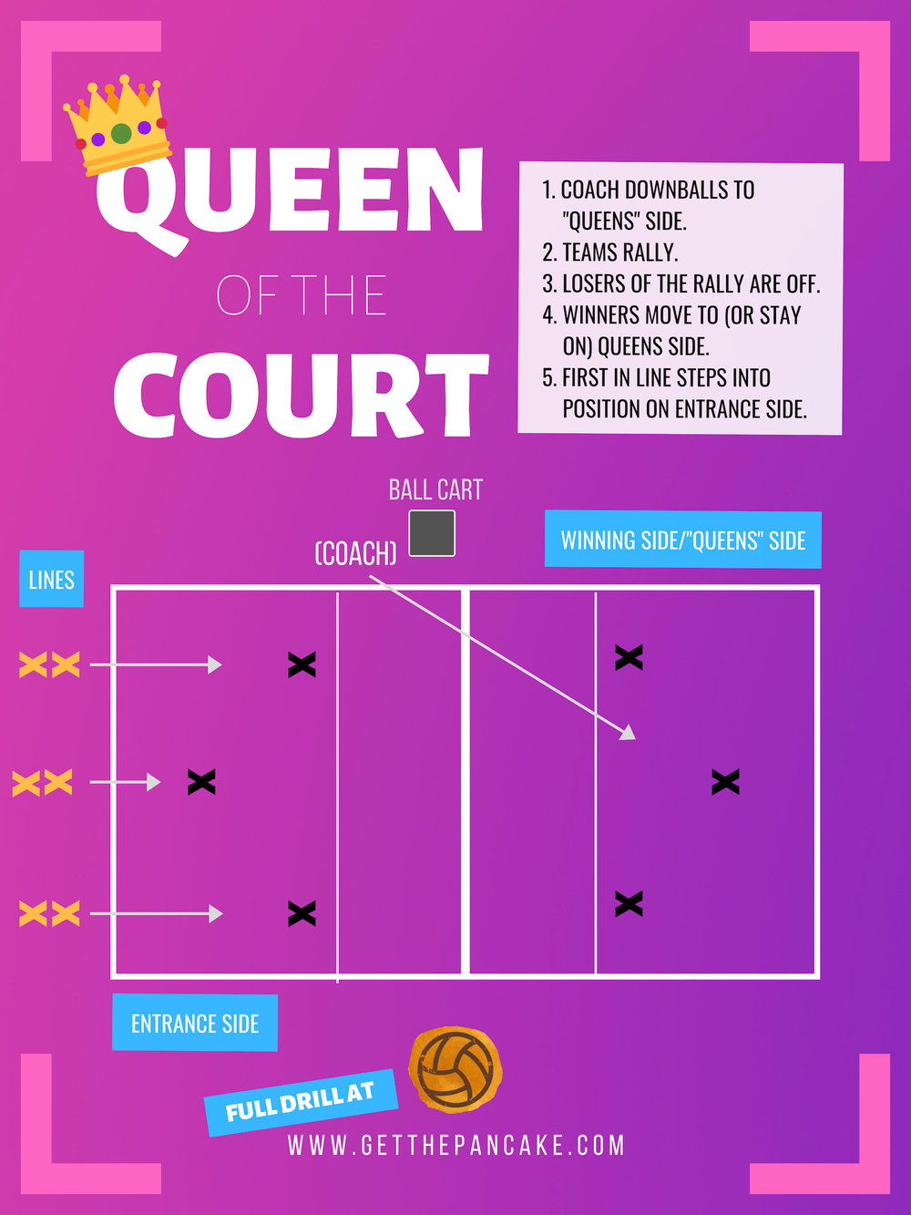 QUEEN OF THE COURT VOLLEYBALL DRILL GET THE PANCAKE.jpg