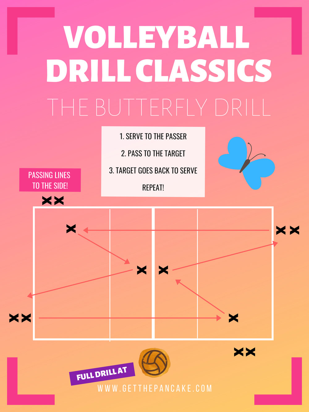 BUTTERFLY DRILL VOLLEYBALL DRILL GET THE PANCAKE.jpg