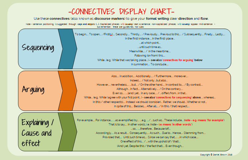 Connectives Display Chart - Connectives, or discourse markers, are most suitable for formal texts (serious articles, newsletters, reports etc.). They give your writing clear direction and make it flow.
