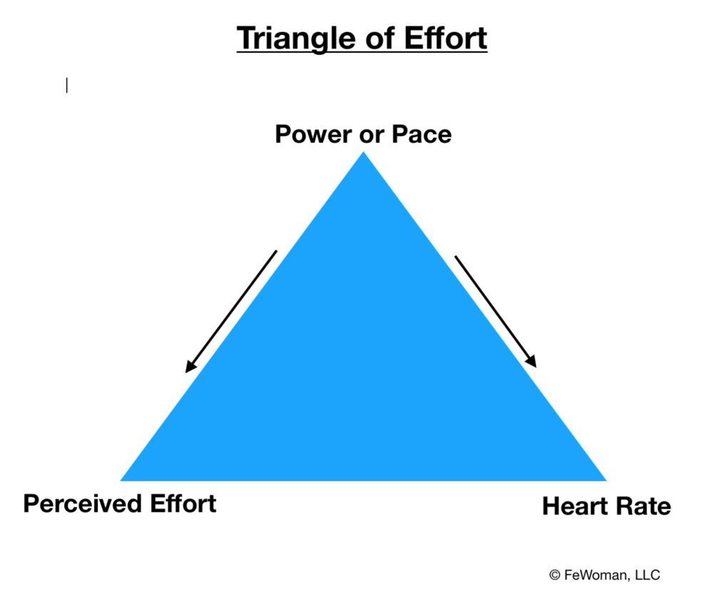 triangle_of_effort.png