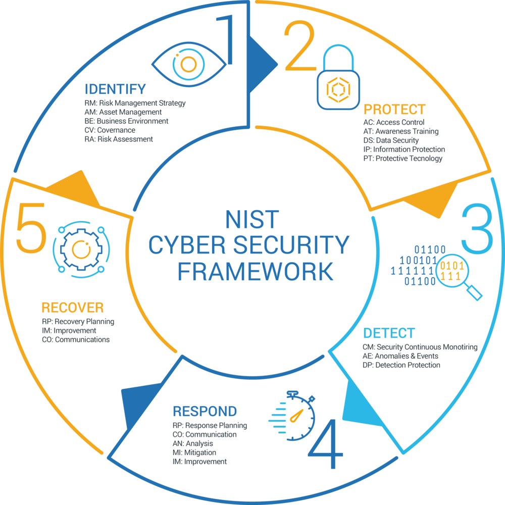 Cybersecurity Framework Best Practices.png