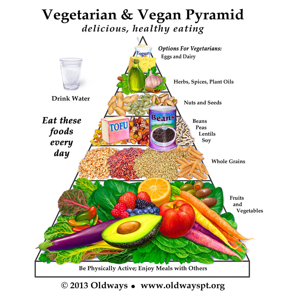 Mini Diet Pyramid   digital painting, various sizes ©2013. One of 28 food illustrations for  Oldways.org  to promote traditional diets from around the world.