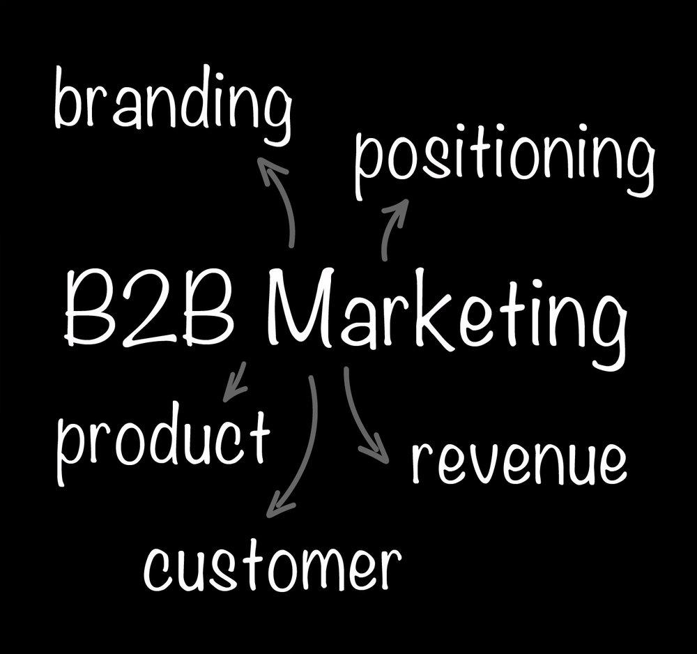 B2B-Marketing.jpg