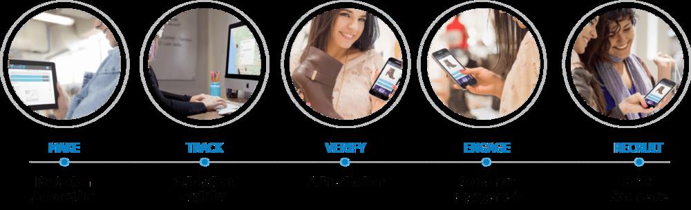 VerifiR benifits value chain