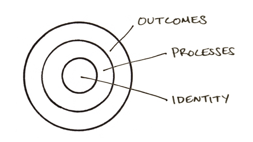 """Outcomes are about what you get. Processes are about what you do. Identity is about what you believe."" -James Clear"