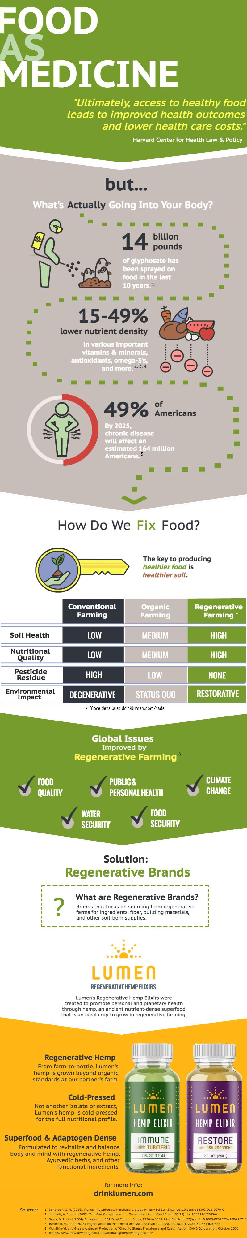Lumen Regen Ag Infographic.png