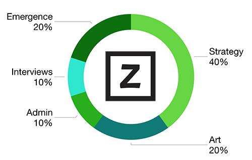 time-allocation-zenka.jpg