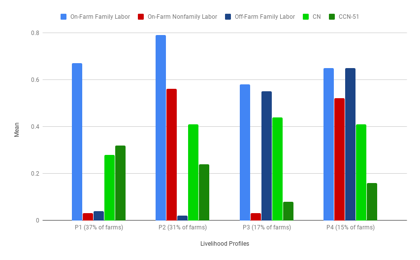 Graph 1: I created this to reflect the first 5 statistics from Table 4 above, which focus on labour and cacao type. You can quickly see here that farmer which rely predominantly on agriculture as their source of income prefer to grow more bulk CCN-51 cacao. Farms from profile 3 and 4, which are financially more stable appear to be able to grow fine Cacao Nacional.