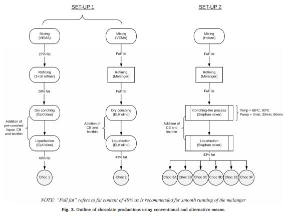 Choc 1 = Batch 1, Choc 2 = Batch 2, Choc 3 a-f = Batch 3. Image from Hinneh et al. (2019).