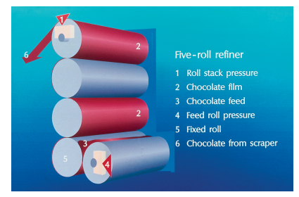 Here is an image of a 5-roll refiner, and how it works. The spaces between the rollers from bottom to top become smaller and smaller, reducing the particle size. Each consecutive roller spins in the opposite direction of the one next to it, feeding the chocolate up under the next roller. This image was taken from The Science Of Chocolate (Beckett, 2008).