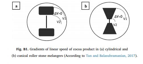 Image from Hinneh et al. (2019).