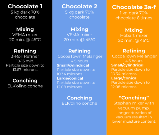 Here is a summary I put together of the experiments and the type of equipment used. See below for a visual depiction of the equipment taken from the research article.