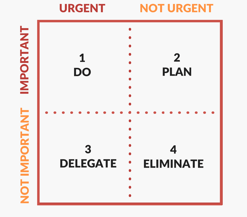 The Eisenhower Matrix, also known as the Urgent-Important Matrix, helps users prioritize tasks by urgency and importance.Image source: Develop Good Habits