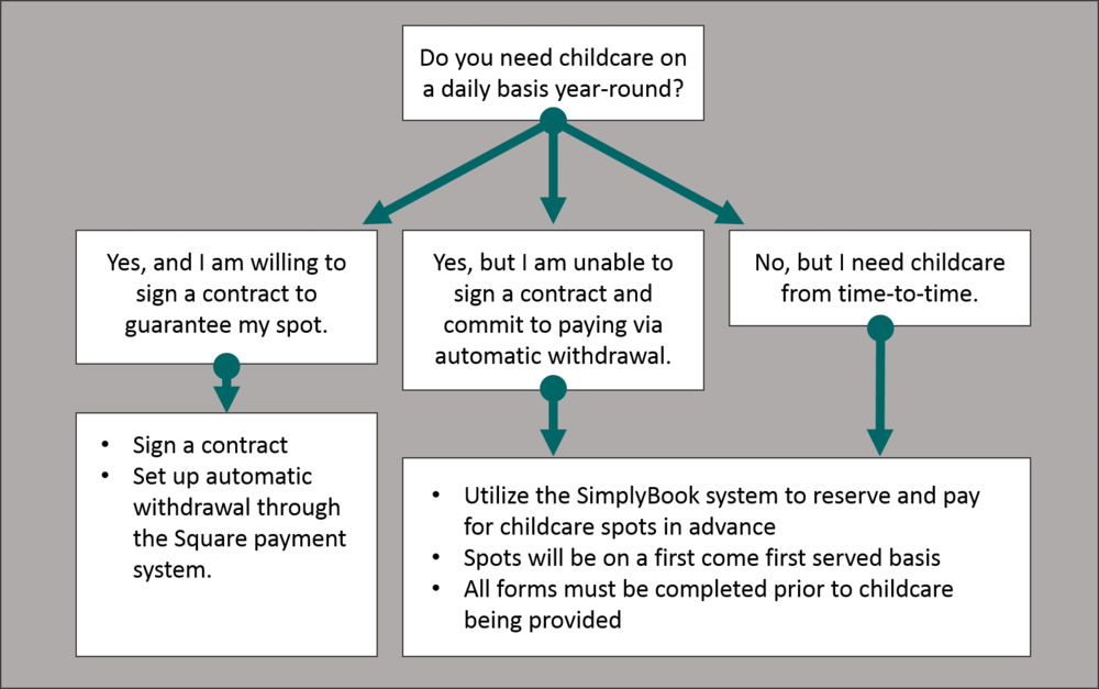 This decision tree further clarifies the available paths for using the childcare services of Fairfield Foursquare Daycare.
