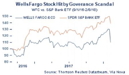 Wells Fargo Graph.png