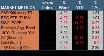 Market Update 120718.png