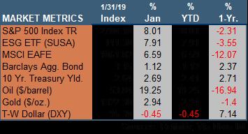 Market Update 013119.png