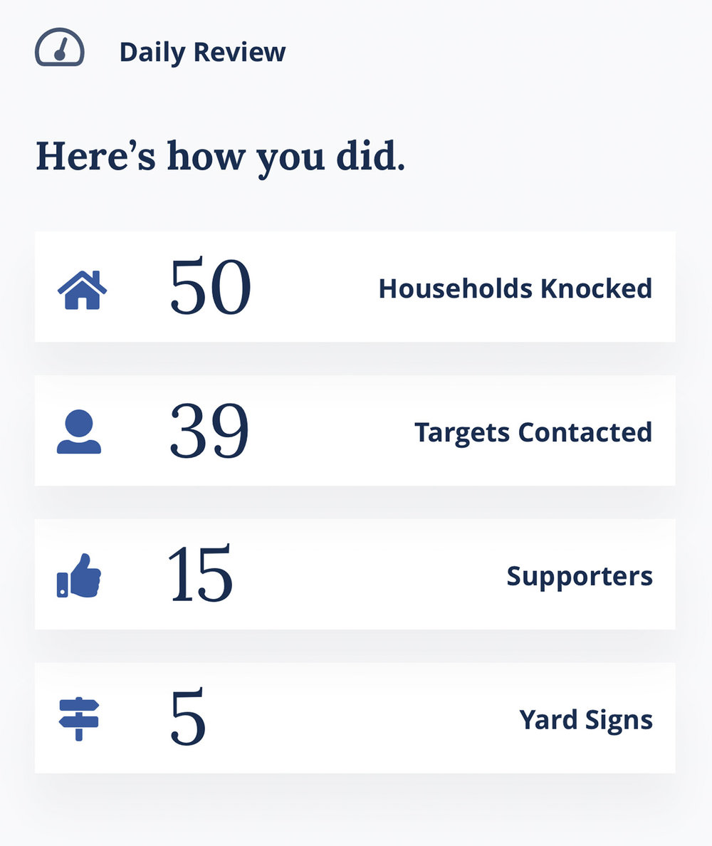 Track progress towards your win number - Daily reports about your campaign's productivity mean that you always know if your campaign is hitting its canvassing and phone banking goals. See exactly how many supporters you have and other key statistics, like total doors knocked, total calls made, and the number of yard signs requested.