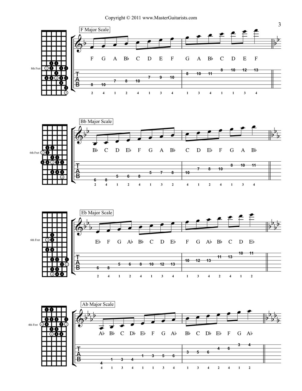15 Two Octave Fingerings For The Major Scale1318212833 3-3.jpeg
