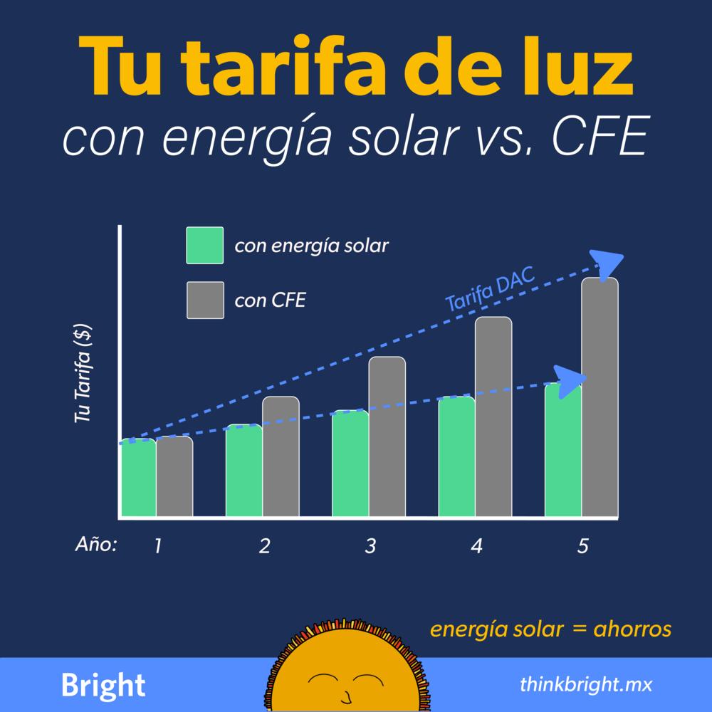 Tu pago de luz con CFE vs. Bright