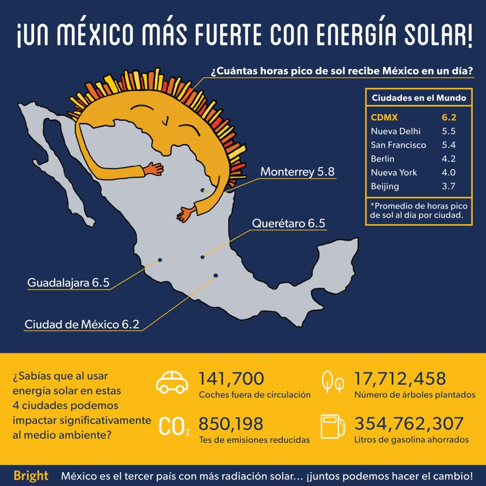 Un México más fuerte con energía solar