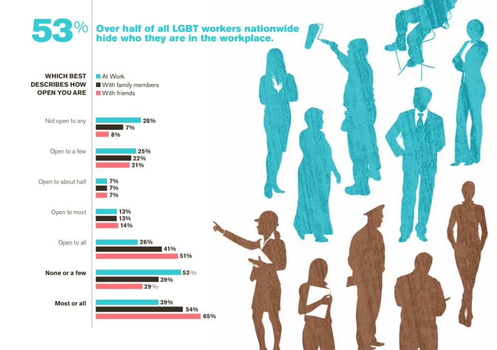 Human Rights Campaign 2014. The Cost of the Closet and the Rewards of Inclusion. Why the Workplace Environment for LGBT People Matters to Employers