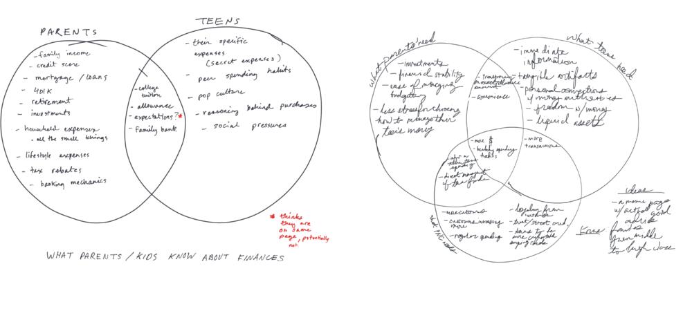 Diagramming potential financial priorities.