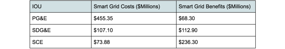 Table: IOU Costs and Benefits for Fiscal Year July 1, 2015 through June 30, 2016
