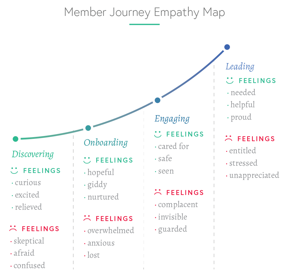 Member Journey Empathy Map.png