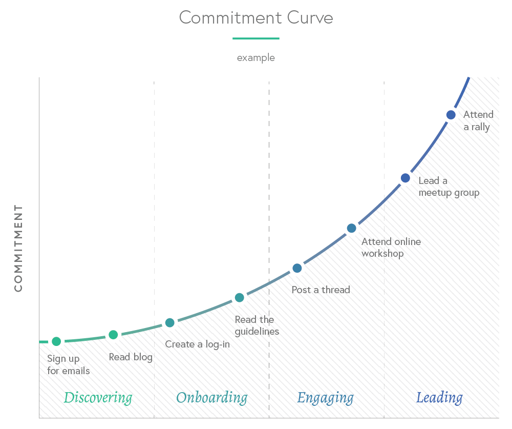 Commitment-Curve-Example-v2.png