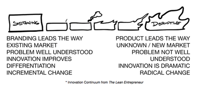 Lean-Entrepreneur-Innovation-Spectrum.png
