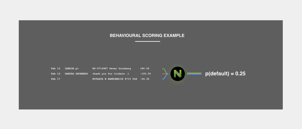 What is behavioural scoring? - It's being able to calculate a probability of default based on behaviours identified in transaction data.