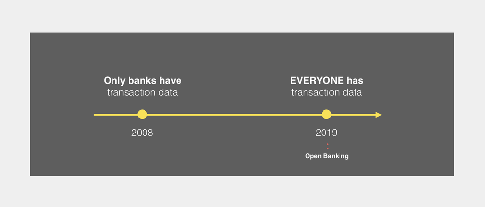 Banking is changing. - Access to transaction data is becoming a commodity. Most innovative banks are already investing transaction-based analytics.
