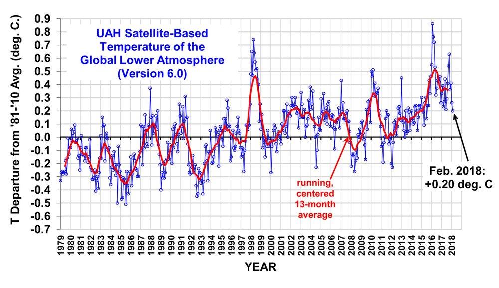 Februar er nå nede 0.20 grader over normalen, noe som kan sies å være udramatisk. En ny El Nino kan trekke verdiene opp igjen.