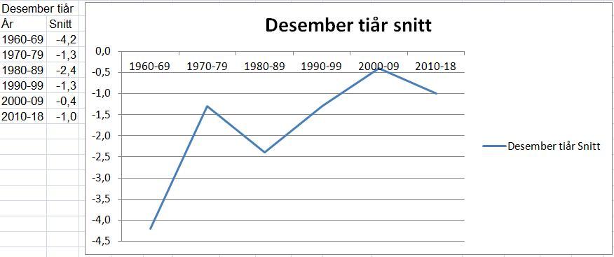Tallene viser utvikling på flyplassen i Rygge (MET)