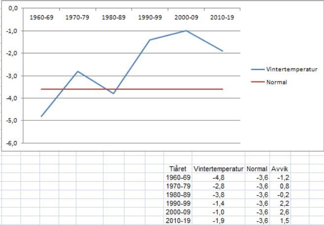 Etter flere år med stigende vintertemperaturer, fikk vi en kjøligere periode igjen fra 2010  Kilde:MET