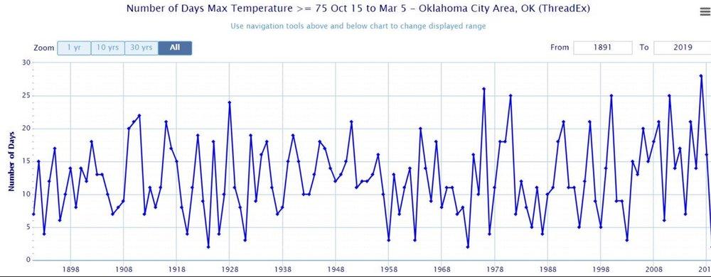 Oklahoma City opplevde en av tidenes lengste og kaldeste periode i måleperioden