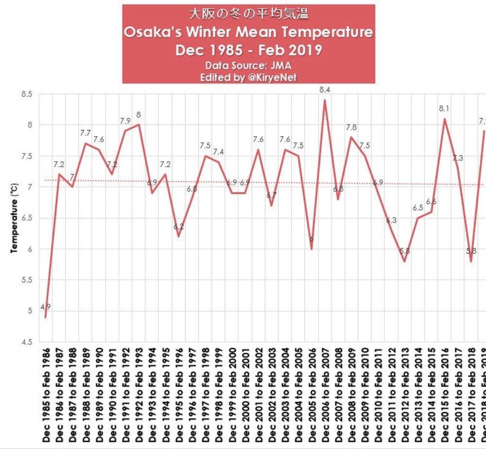Osaka i Japan har ikke merket noe særlig til global oppvarming siste 30 årene