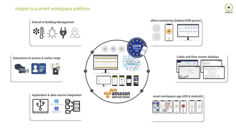 QRG iotspot is a smart workspace platform.jpg