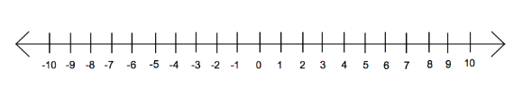 number-line-600x271.png