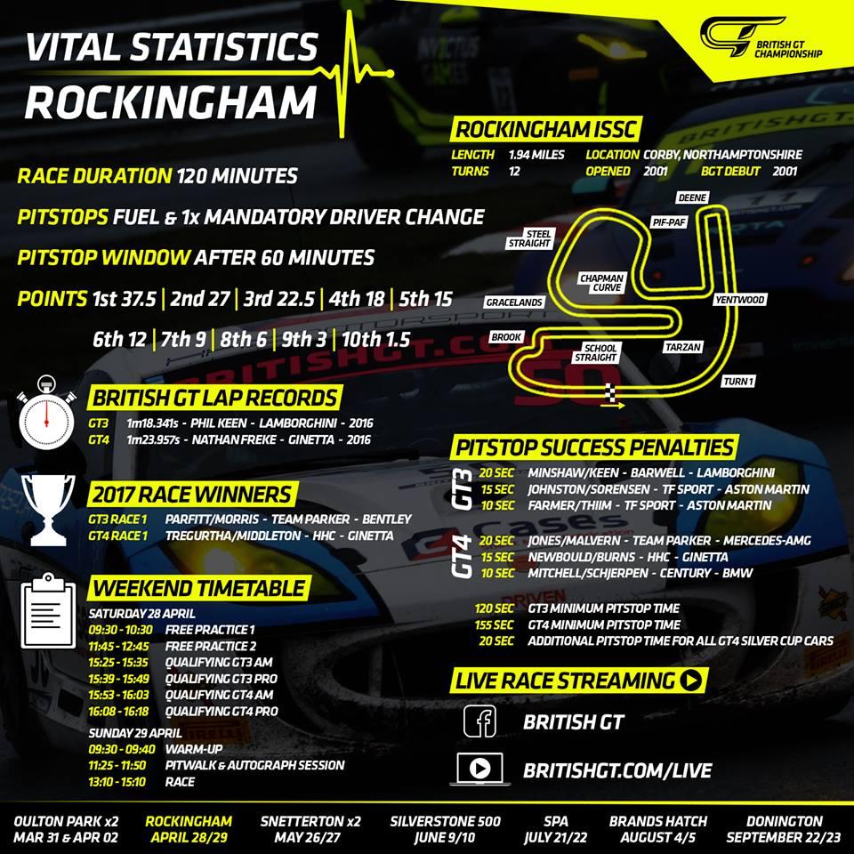 british-gt-vital-statistics-rockingham.jpg