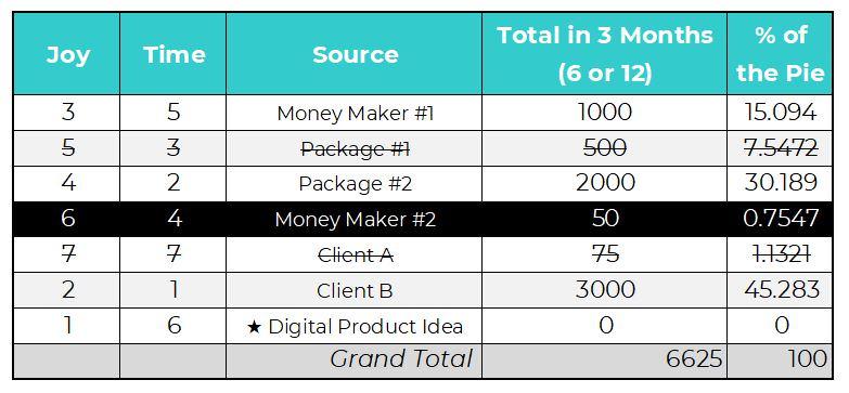 Step-4-analyze-your-revenue-streams-inventory-my-income.JPG