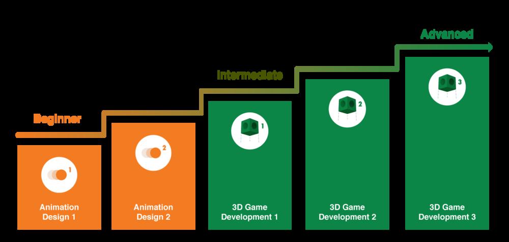 Design & Coding Track