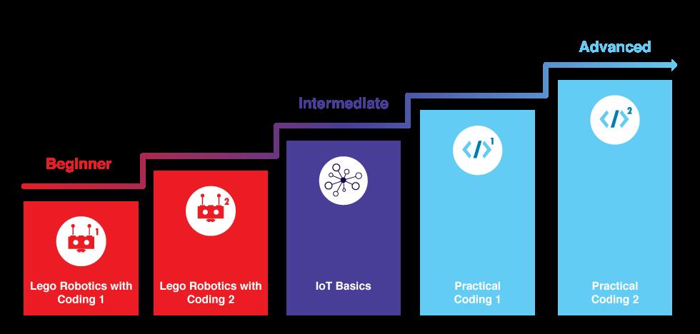 Guideline for progression to IoT Basics