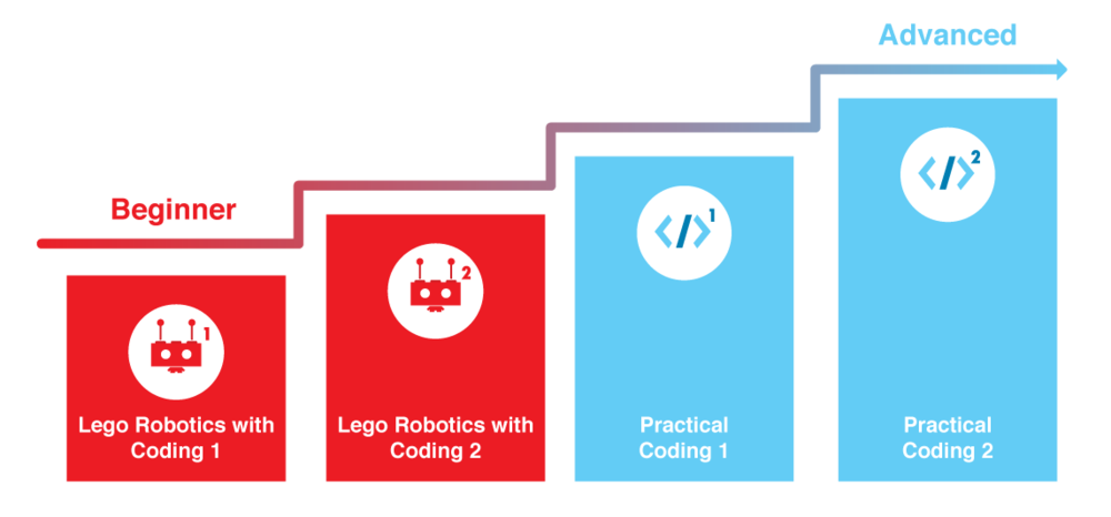 Guideline for progression from LEGO Robotics graduation