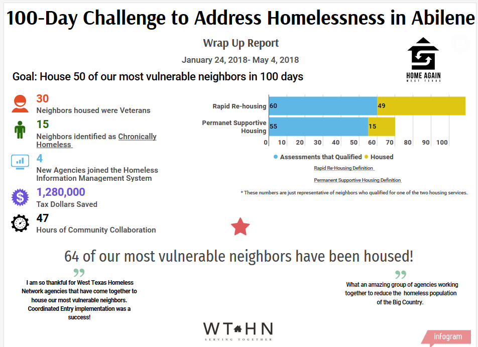 Links :  Rapid Re-housing     Permanent Supportive Housing       Chronic Homelessness