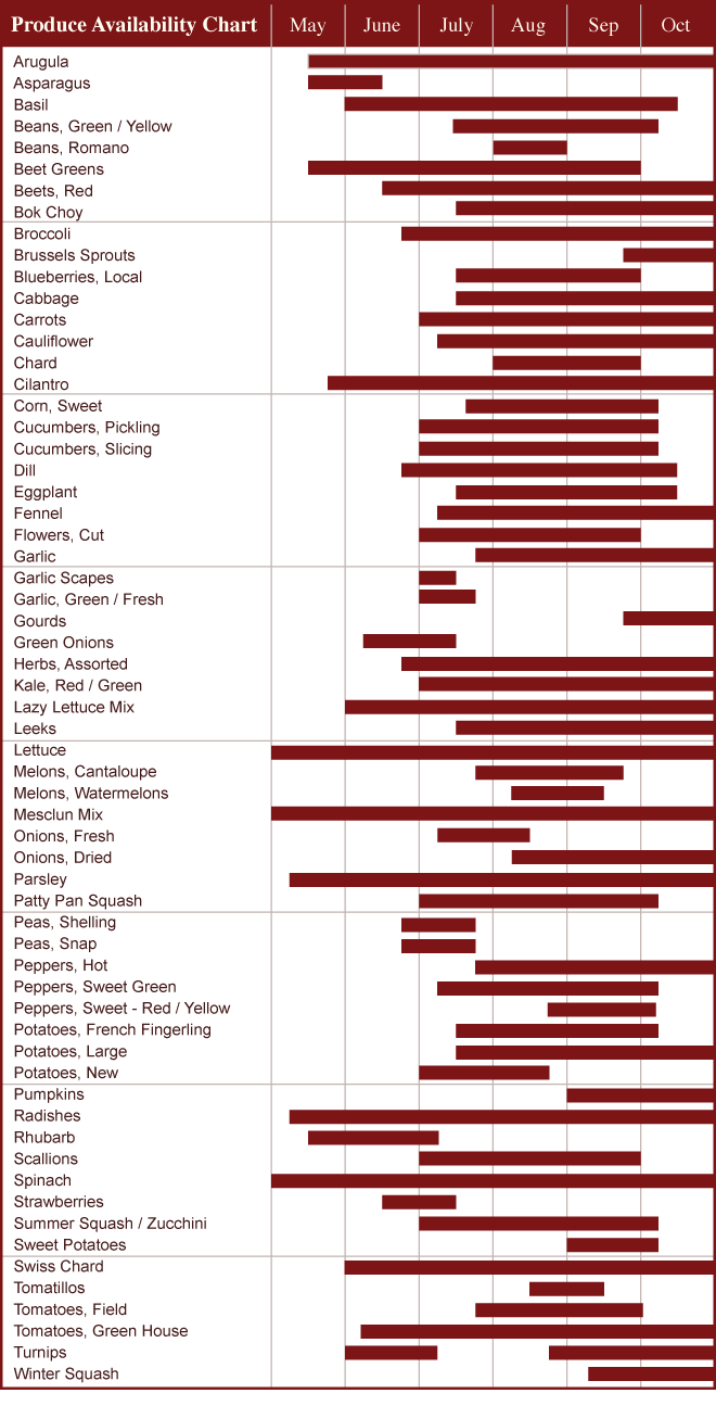 AvailabilityChart-Red.png