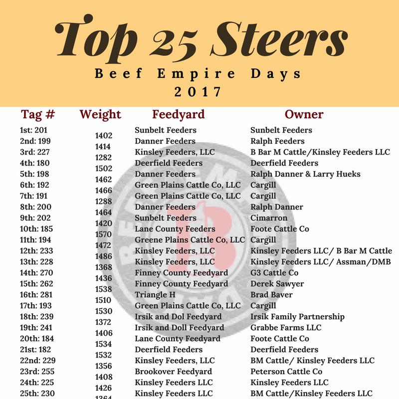 Top 25 Steers.png
